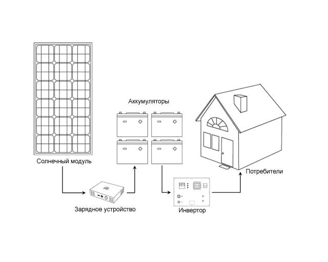 Альтернативные источники автономного энергоснабжения - Солнечные пакеты.