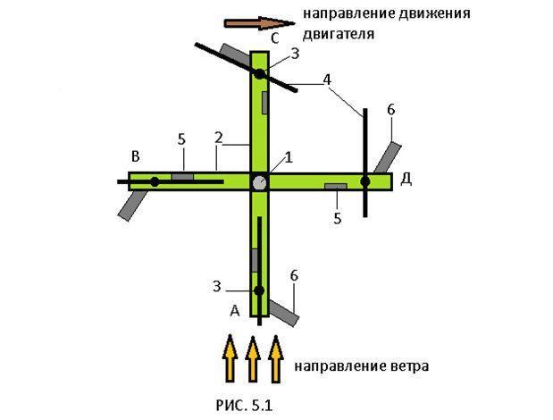 Ветрогенератор с вертикальной осью своими руками